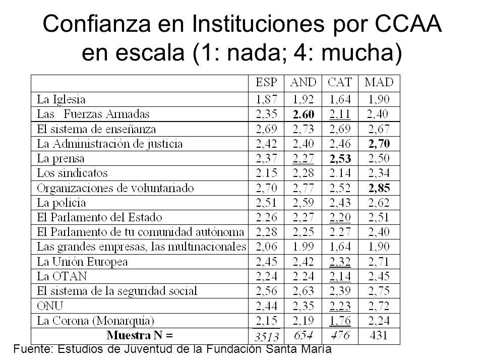 Confianza en Instituciones por CCAA en escala (1: nada; 4: mucha) Fuente: Estudios de Juventud de la Fundación Santa María