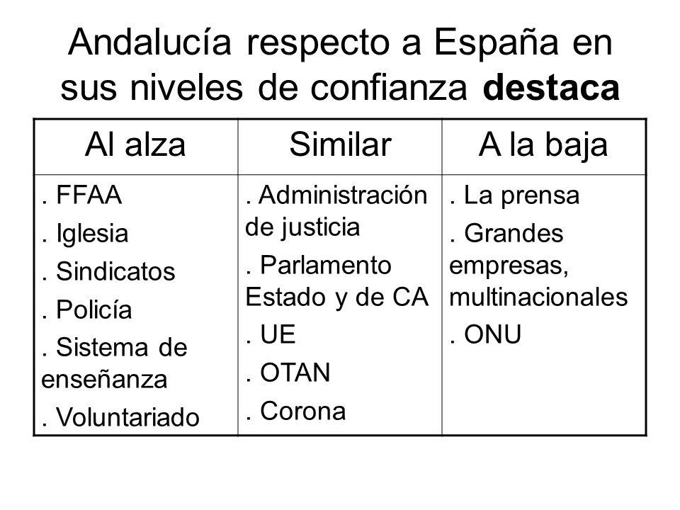 Andalucía respecto a España en sus niveles de confianza destaca Al alzaSimilarA la baja. FFAA. Iglesia. Sindicatos. Policía. Sistema de enseñanza. Vol