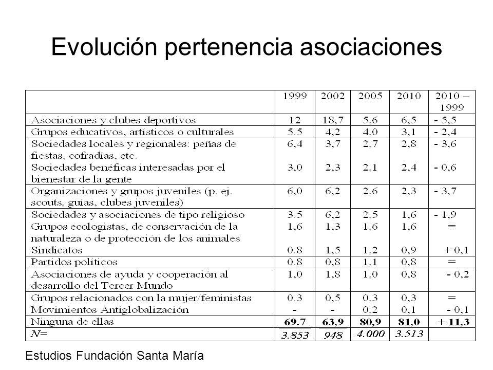 Evolución pertenencia asociaciones Estudios Fundación Santa María