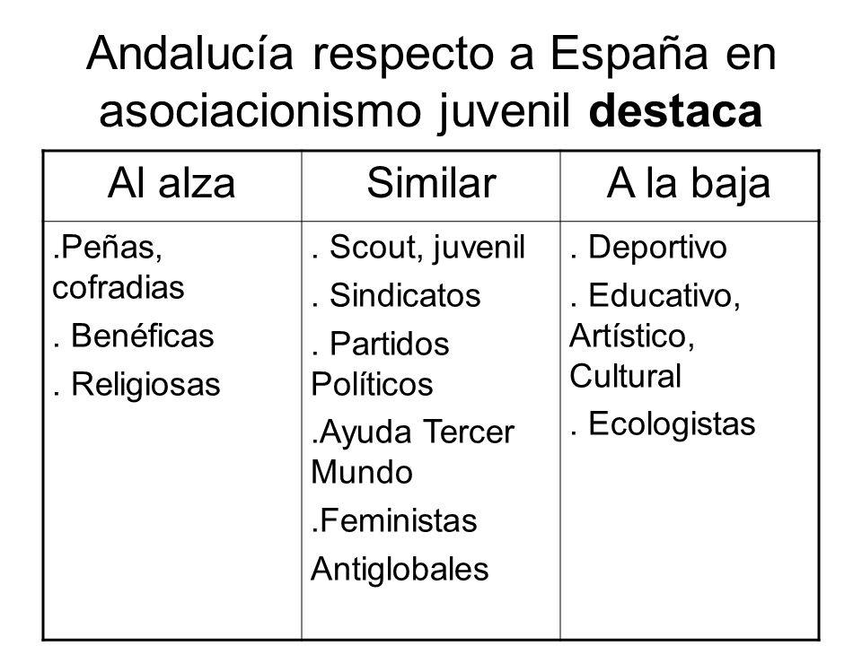 Andalucía respecto a España en asociacionismo juvenil destaca Al alzaSimilarA la baja.Peñas, cofradias. Benéficas. Religiosas. Scout, juvenil. Sindica