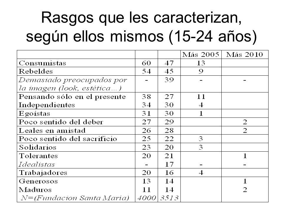 Rasgos que les caracterizan, según ellos mismos (15-24 años)