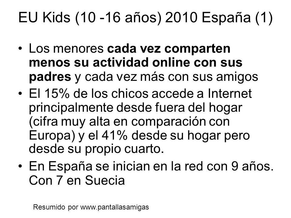 EU Kids (10 -16 años) 2010 España (1) Los menores cada vez comparten menos su actividad online con sus padres y cada vez más con sus amigos El 15% de los chicos accede a Internet principalmente desde fuera del hogar (cifra muy alta en comparación con Europa) y el 41% desde su hogar pero desde su propio cuarto.