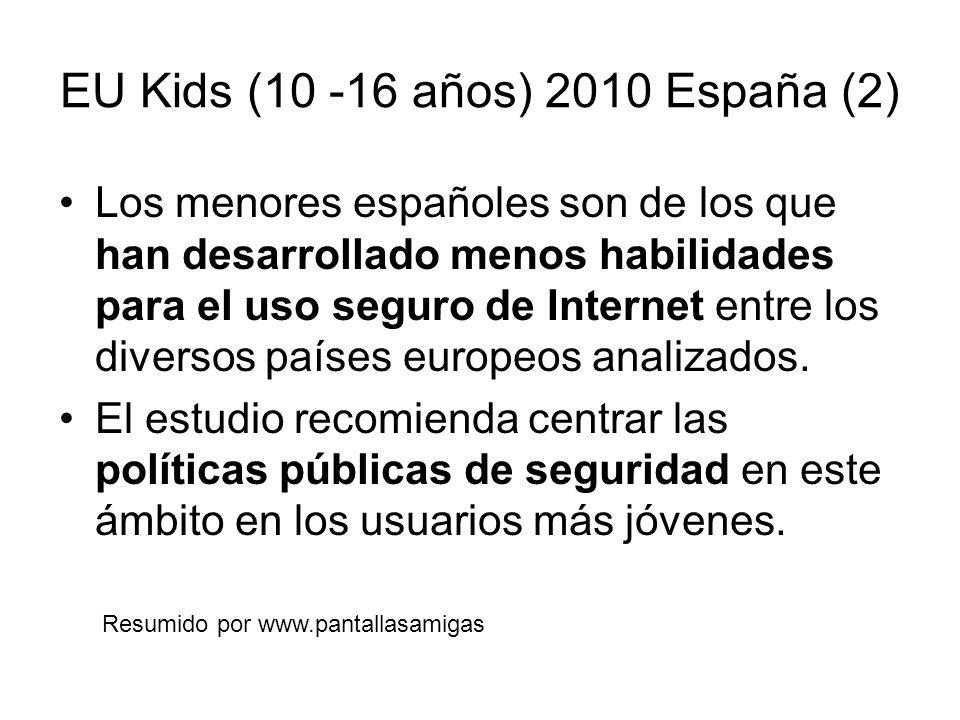 EU Kids (10 -16 años) 2010 España (2) Los menores españoles son de los que han desarrollado menos habilidades para el uso seguro de Internet entre los diversos países europeos analizados.
