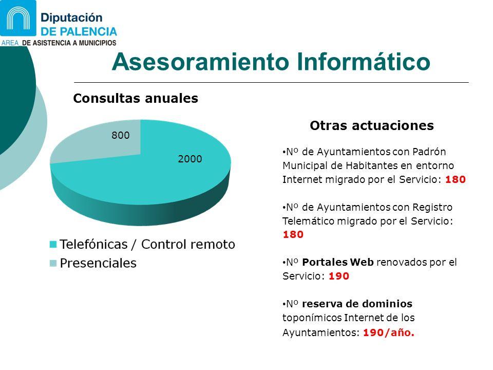 Asesoramiento Informático Consultas anuales 2000 800 Nº de Ayuntamientos con Padrón Municipal de Habitantes en entorno Internet migrado por el Servici
