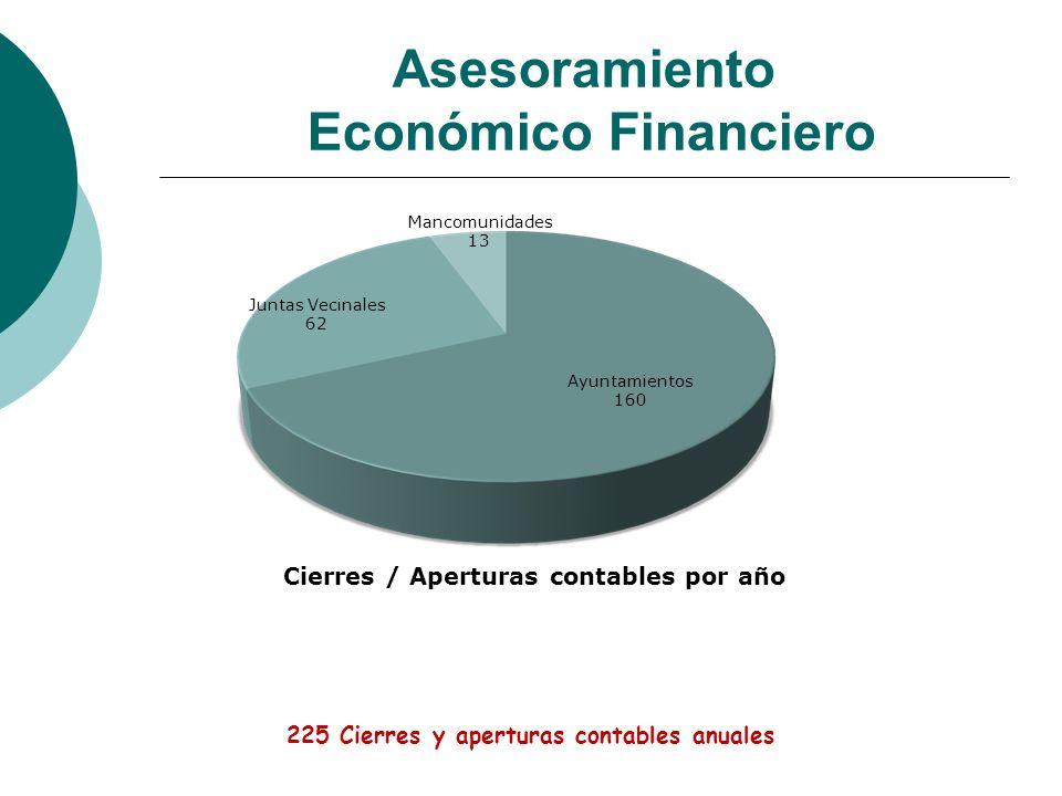 Asesoramiento Económico Financiero Juntas Vecinales 62 Mancomunidades 13 Ayuntamientos 160 Cierres / Aperturas contables por año 225 Cierres y apertur