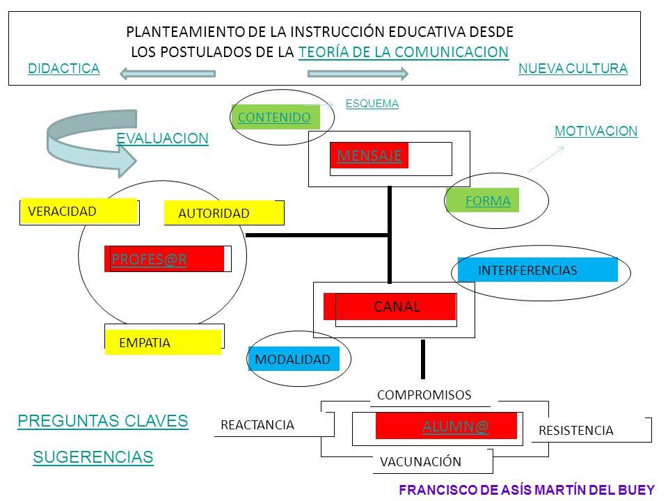 PLANTEAMIENTO DE LA INSTRUCCIÓN EDUCATIVA DESDE LOS POSTULADOS DE LA TEORÍA DE LA COMUNICACIONTEORÍA DE LA COMUNICACION MENSAJE CANAL PROFES@R VERACID