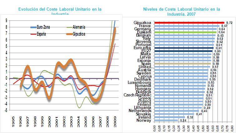 Niveles de Coste Laboral Unitario en la Industria. 2007 Evolución del Coste Laboral Unitario en la Industria