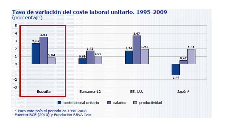 Sectores básicos en Gipuzkoa que tradicionalmente concentran la actividad industrial/empleo/etc..