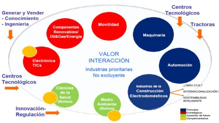 INDICE 1.Marco teórico 2.Algunos retos para la competitividad industrial de Gipuzkoa / Euskadi.