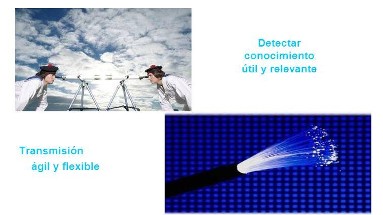 Detectar conocimiento útil y relevante Transmisión ágil y flexible