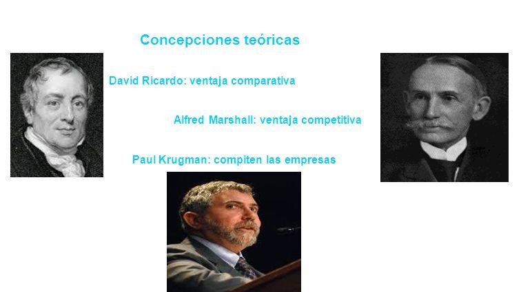 Concepciones teóricas David Ricardo: ventaja comparativa Alfred Marshall: ventaja competitiva Paul Krugman: compiten las empresas