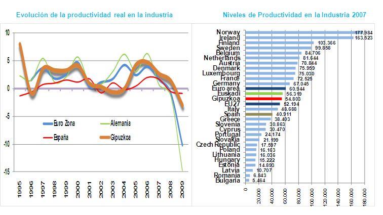 Evolución de la productividad real en la industriaNiveles de Productividad en la Industria 2007