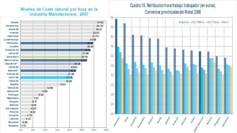 Niveles de Coste laboral por hora en la Industria Manufacturera. 2007