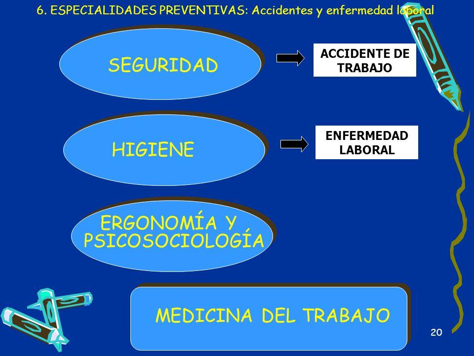 20 HIGIENE SEGURIDAD ERGONOMÍA Y PSICOSOCIOLOGÍA 6. ESPECIALIDADES PREVENTIVAS: Accidentes y enfermedad laboral MEDICINA DEL TRABAJO ACCIDENTE DE TRAB