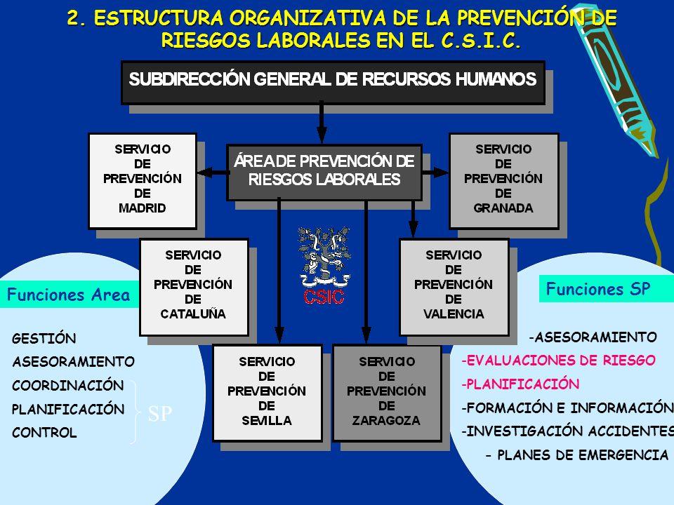 2. ESTRUCTURA ORGANIZATIVA DE LA PREVENCIÓN DE RIESGOS LABORALES EN EL C.S.I.C. GESTIÓN ASESORAMIENTO COORDINACIÓN PLANIFICACIÓN CONTROL Funciones Are
