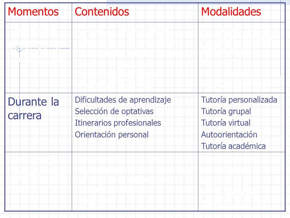 MomentosContenidosModalidades Transición secundaria- universidad Acogida y puertas abiertas Actuaciones puntuales inicio Asignatura introductoria estu