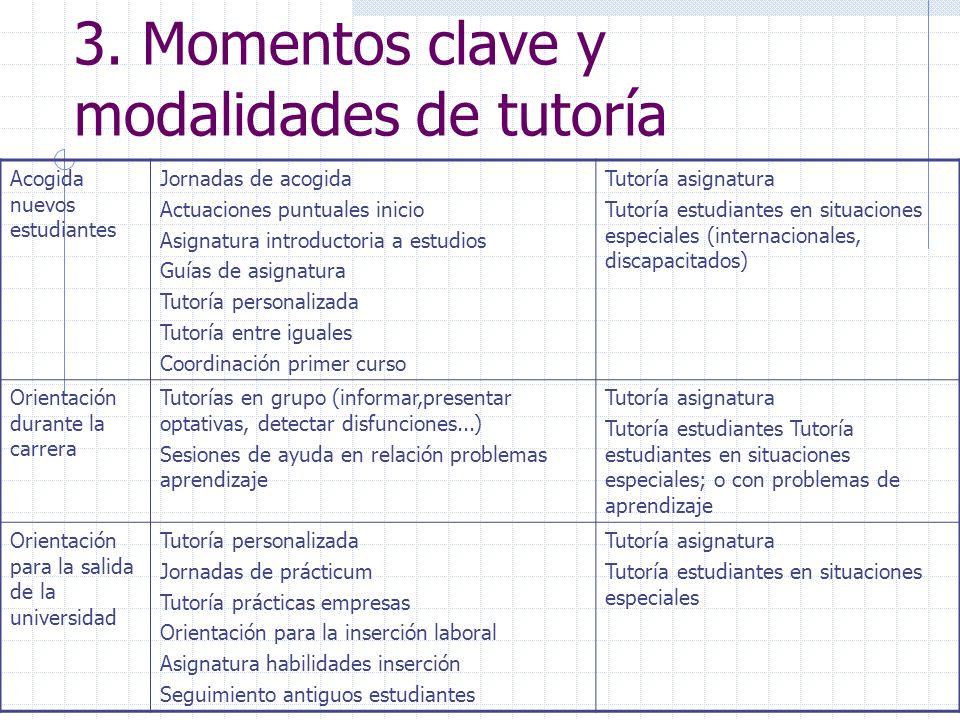 3. Momentos clave y modalidades de tutoría Acogida nuevos estudiantes Jornadas de acogida Actuaciones puntuales inicio Asignatura introductoria a estu