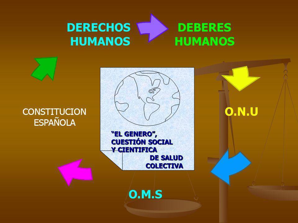 DEBERES HUMANOS O.N.U O.M.S DERECHOS HUMANOS CONSTITUCION ESPAÑOLA EL GENERO, CUESTIÓN SOCIAL Y CIENTIFICA DE SALUD COLECTIVA