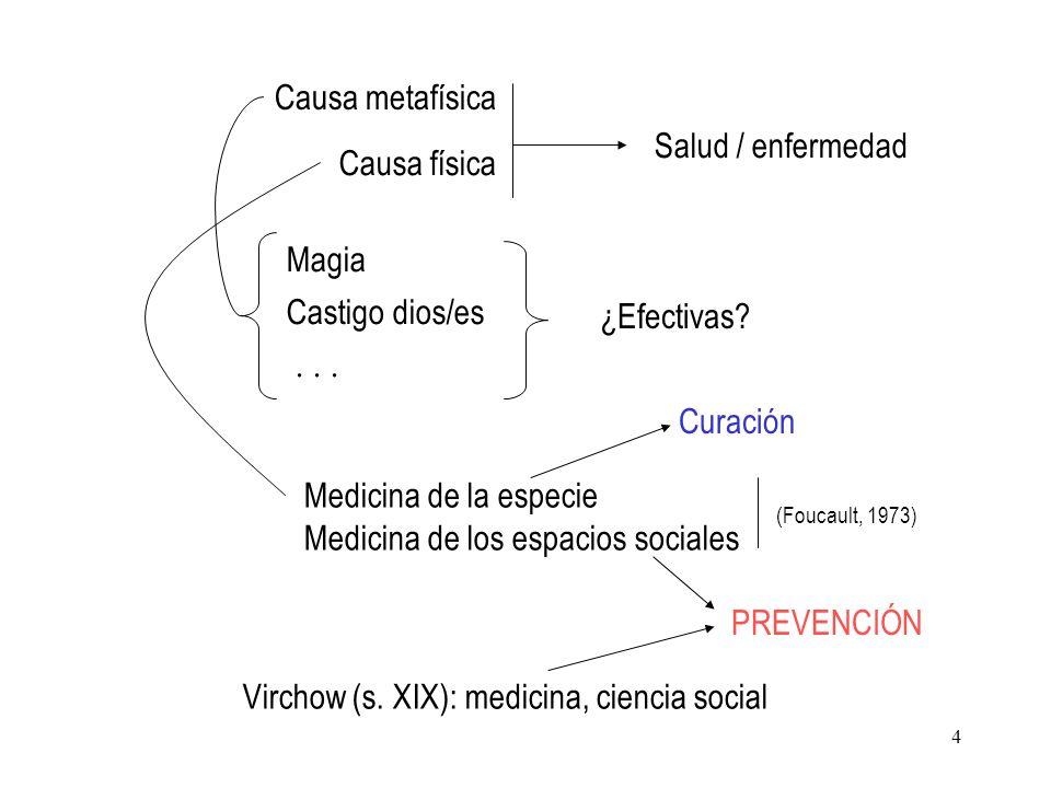 4 Causa metafísica Salud / enfermedad Magia Castigo dios/es ¿Efectivas?... Causa física (Foucault, 1973) Medicina de la especie Medicina de los espaci