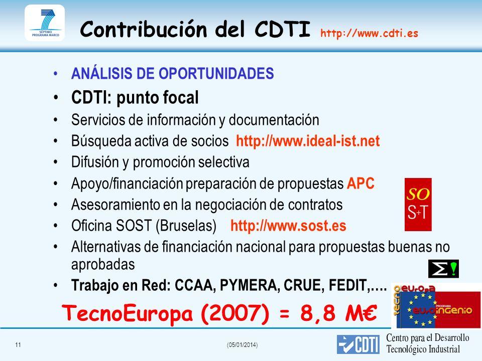 11(05/01/2014) Contribución del CDTI http://www.cdti.es ANÁLISIS DE OPORTUNIDADES CDTI: punto focal Servicios de información y documentación Búsqueda