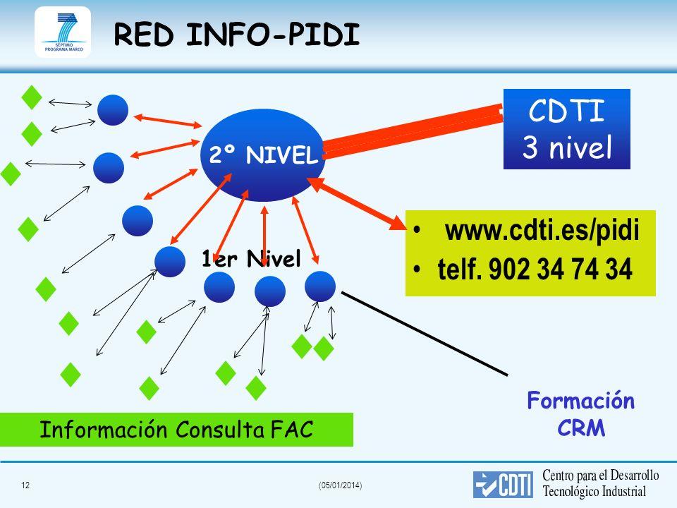 12(05/01/2014) RED INFO-PIDI www.cdti.es/pidi telf. 902 34 74 34 2º NIVEL CDTI 3 nivel 1er Nivel Información Consulta FAC Formación CRM