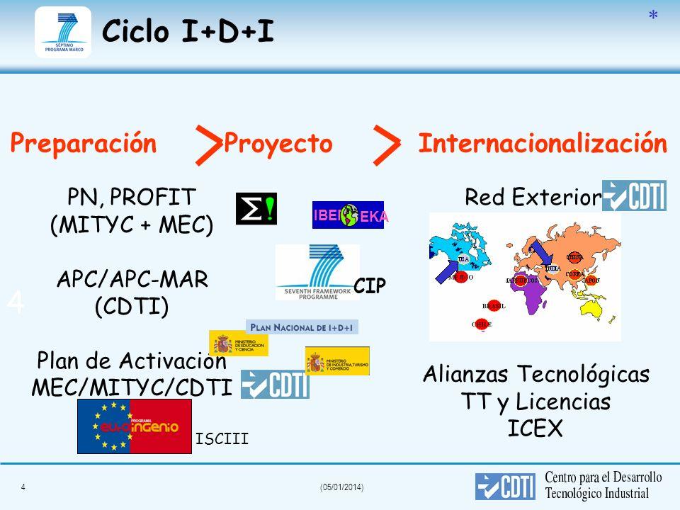 4(05/01/2014) Ciclo I+D+I Preparación ProyectoInternacionalización PN, PROFIT (MITYC + MEC) APC/APC-MAR (CDTI) Plan de Activación MEC/MITYC/CDTI Red E