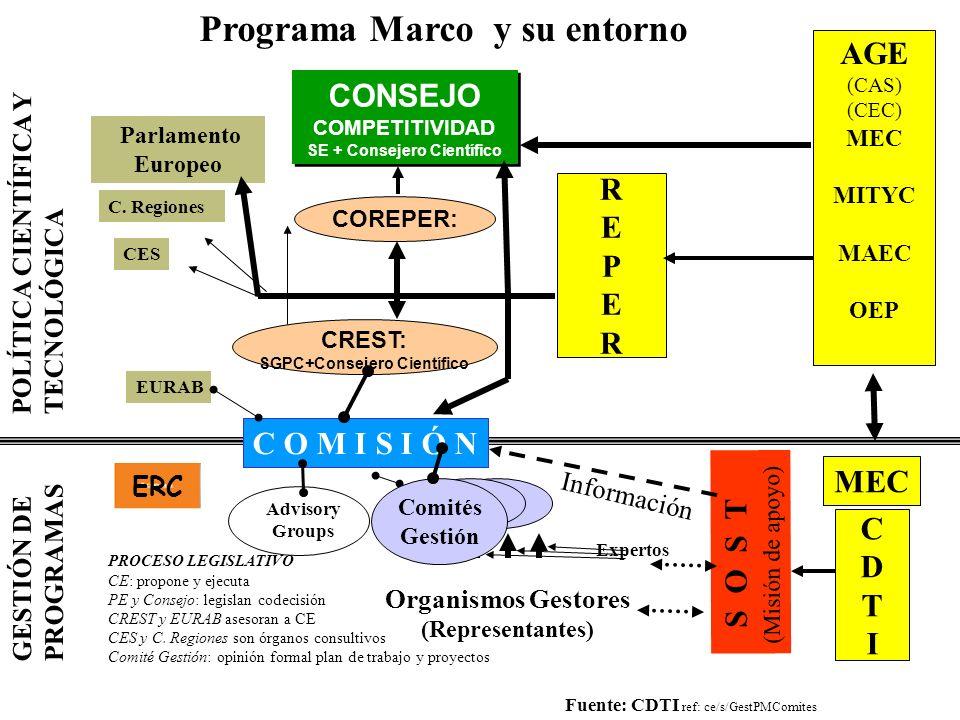 GESTIÓN DE PROGRAMAS CONSEJO COMPETITIVIDAD SE + Consejero Científico CONSEJO COMPETITIVIDAD SE + Consejero Científico Organismos Gestores (Representa