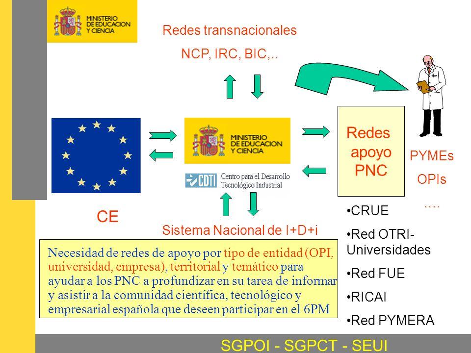 SGPOI - SGPCT - SEUI Redes transnacionales NCP, IRC, BIC,.. Sistema Nacional de I+D+i CE Redes apoyo PNC PYMEs OPIs …. CRUE Red OTRI- Universidades Re