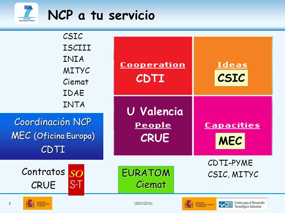 8(05/01/2014) NCP a tu servicio CSICISCIIIINIAMITYCCiematIDAEINTA Coordinación NCP MEC (Oficina Europa) CDTI ContratosCRUE CDTI CSIC U Valencia CRUE M