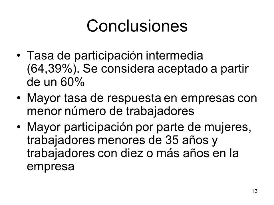13 Conclusiones Tasa de participación intermedia (64,39%). Se considera aceptado a partir de un 60% Mayor tasa de respuesta en empresas con menor núme