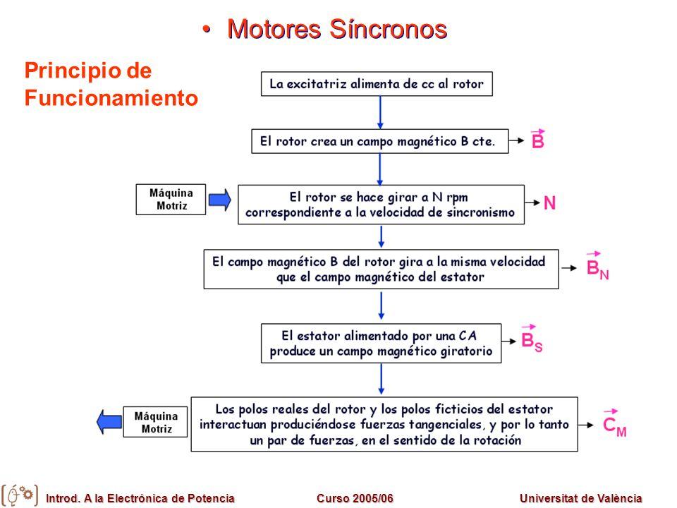 Introd. A la Electrónica de PotenciaCurso 2005/06Universitat de València Motores Síncronos Principio de Funcionamiento