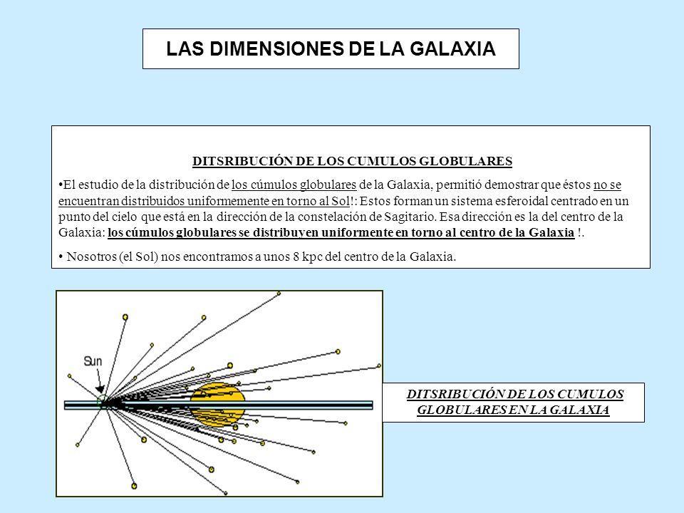LAS DIMENSIONES DE LA GALAXIA DITSRIBUCIÓN DE LOS CUMULOS GLOBULARES El estudio de la distribución de los cúmulos globulares de la Galaxia, permitió demostrar que éstos no se encuentran distribuidos uniformemente en torno al Sol!: Estos forman un sistema esferoidal centrado en un punto del cielo que está en la dirección de la constelación de Sagitario.
