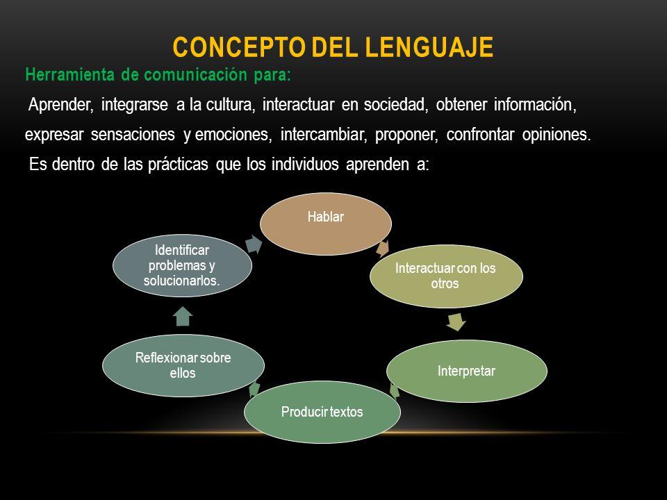 CONCEPTO DEL LENGUAJE Herramienta de comunicación para: Aprender, integrarse a la cultura, interactuar en sociedad, obtener información, expresar sens