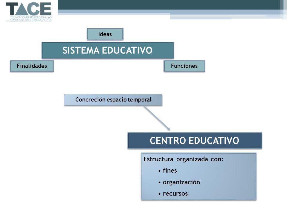 SISTEMA EDUCATIVO Finalidades Ideas Funciones Concreción espacio temporal CENTRO EDUCATIVO Estructura organizada con: fines organización recursos Estr