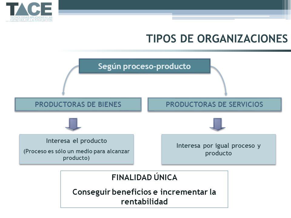 PRODUCTORAS DE BIENES PRODUCTORAS DE SERVICIOS Según proceso-producto Interesa el producto (Proceso es sólo un medio para alcanzar producto) Interesa