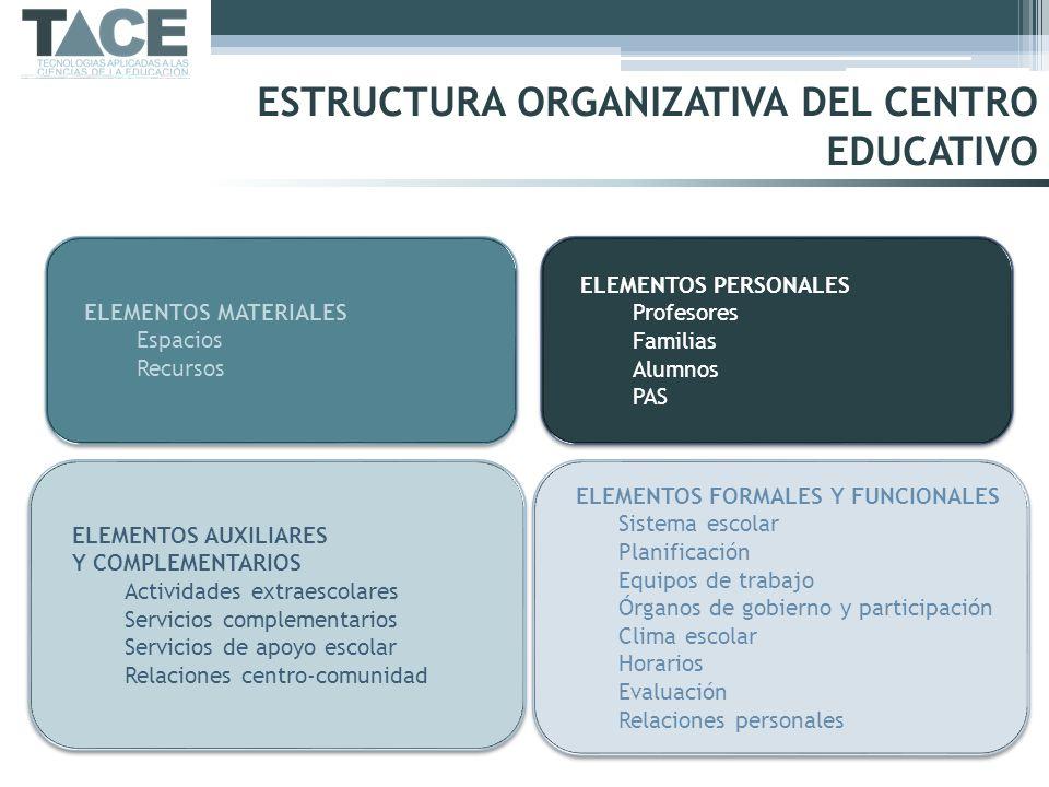 ÓRGANOS DE GOBIERNO Y DE PARTICIPACIÓN ÓRGANOS DE GOBIERNO Y DE PARTICIPACIÓN ÓRGANOS DE REPRESENTACIÓN ÓRGANOS DE REPRESENTACIÓN ÓRGANOS DE COORDINACIÓN DOCENTE ÓRGANOS DE COORDINACIÓN DOCENTE ASOCIACIONES PADRES ASOCIACIONES PADRES ASOCIACIONES ALUMNOS ASOCIACIONES ALUMNOS UNIPERSONALES (Equipo directivo) Director J.