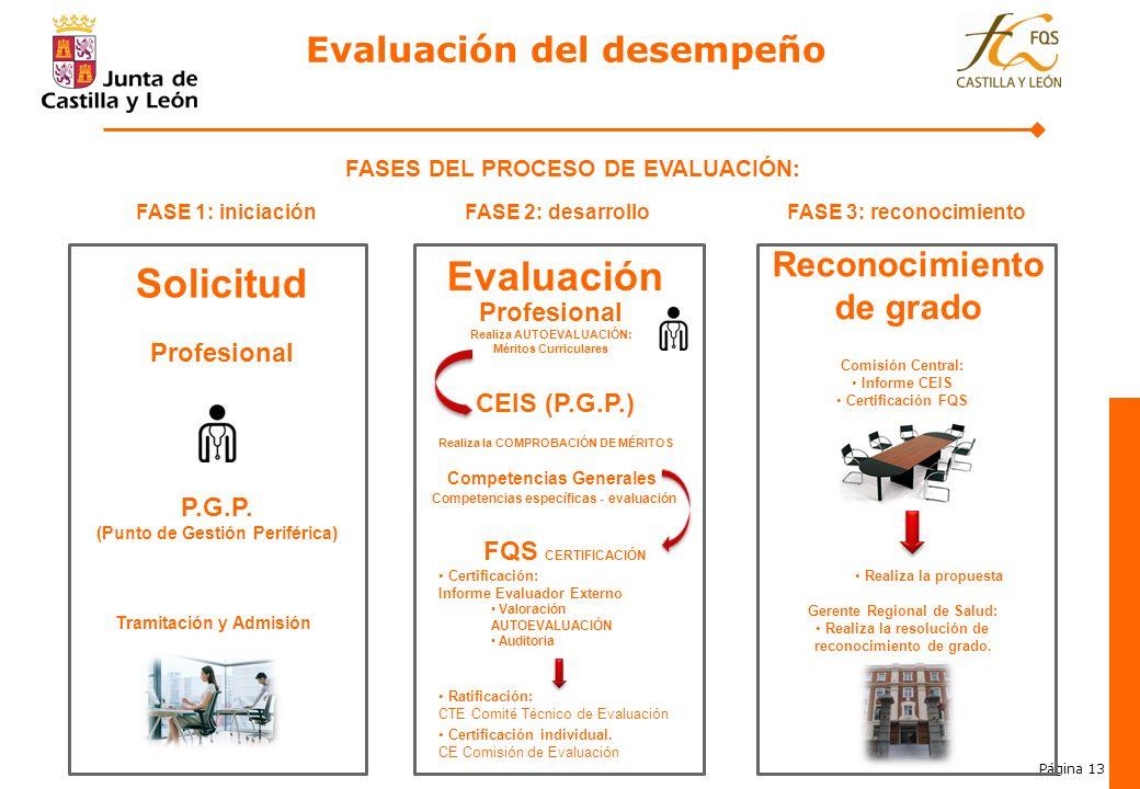 Página 13 4. FASES DEL PROCESO DE EVALUACIÓN: FASE 1: iniciaciónFASE 2: desarrolloFASE 3: reconocimiento Profesional P.G.P. (Punto de Gestión Periféri