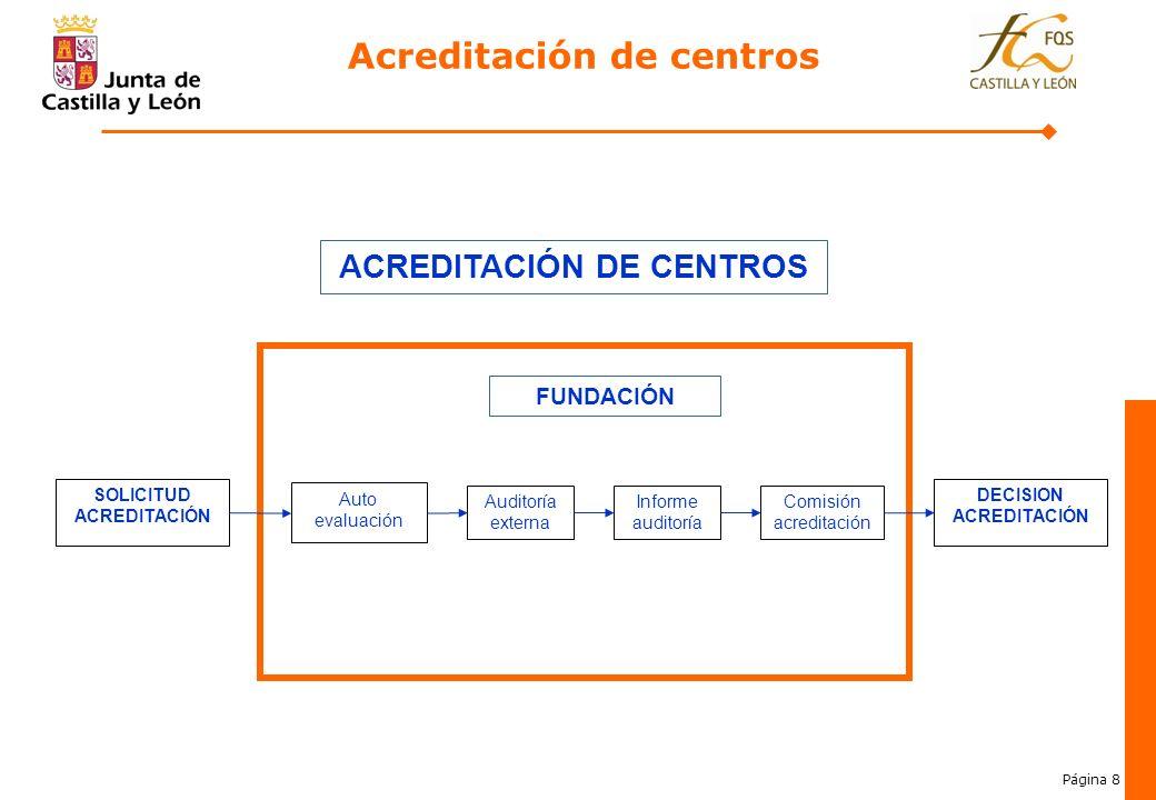 Página 8 3. Auto evaluación Auditoría externa Informe auditoría Comisión acreditación FUNDACIÓN SOLICITUD ACREDITACIÓN DECISION ACREDITACIÓN ACREDITAC