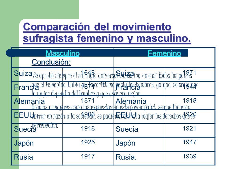 Comparación del movimiento sufragista femenino y masculino.