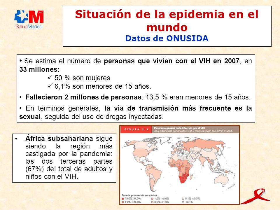 Situación de la epidemia en el mundo Datos de ONUSIDA Se estima el número de personas que vivían con el VIH en 2007, en 33 millones: 50 % son mujeres