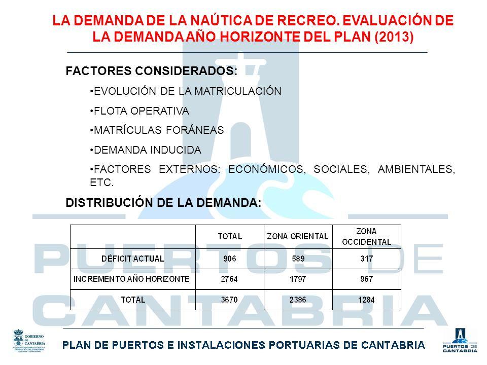 LA DEMANDA DE LA NAÚTICA DE RECREO. EVALUACIÓN DE LA DEMANDA AÑO HORIZONTE DEL PLAN (2013) FACTORES CONSIDERADOS: EVOLUCIÓN DE LA MATRICULACIÓN FLOTA