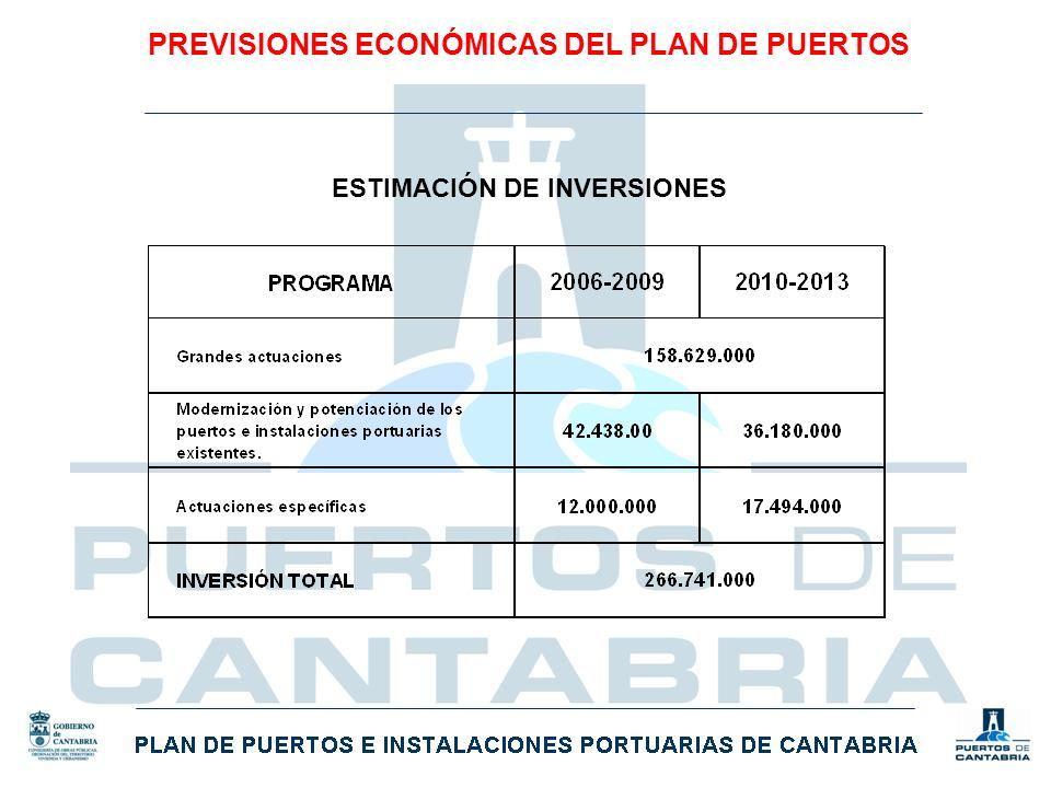PREVISIONES ECONÓMICAS DEL PLAN DE PUERTOS ESTIMACIÓN DE INVERSIONES
