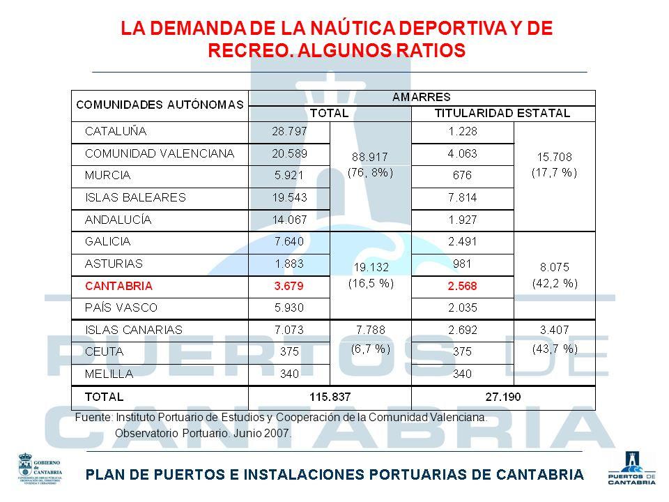 Fuente: Instituto Portuario de Estudios y Cooperación de la Comunidad Valenciana. Observatorio Portuario. Junio 2007. LA DEMANDA DE LA NAÚTICA DEPORTI