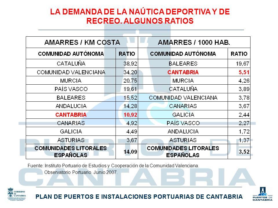 Fuente: Instituto Portuario de Estudios y Cooperación de la Comunidad Valenciana. Observatorio Portuario. Junio 2007.