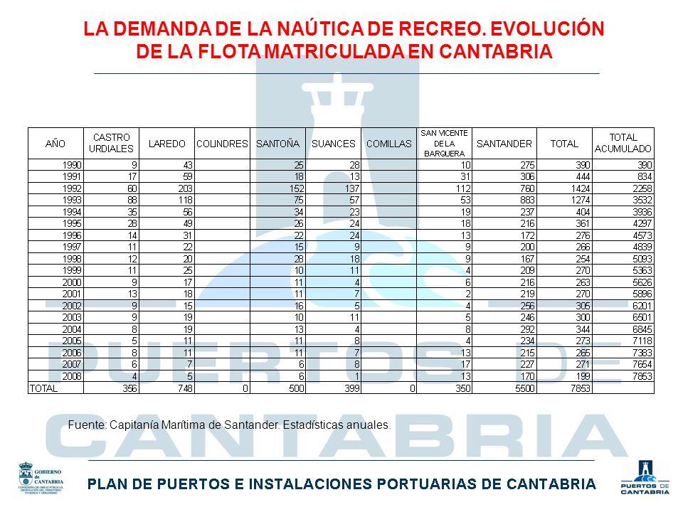 LA DEMANDA DE LA NAÚTICA DE RECREO. EVOLUCIÓN DE LA FLOTA MATRICULADA EN CANTABRIA Fuente: Capitanía Marítima de Santander. Estadísticas anuales.