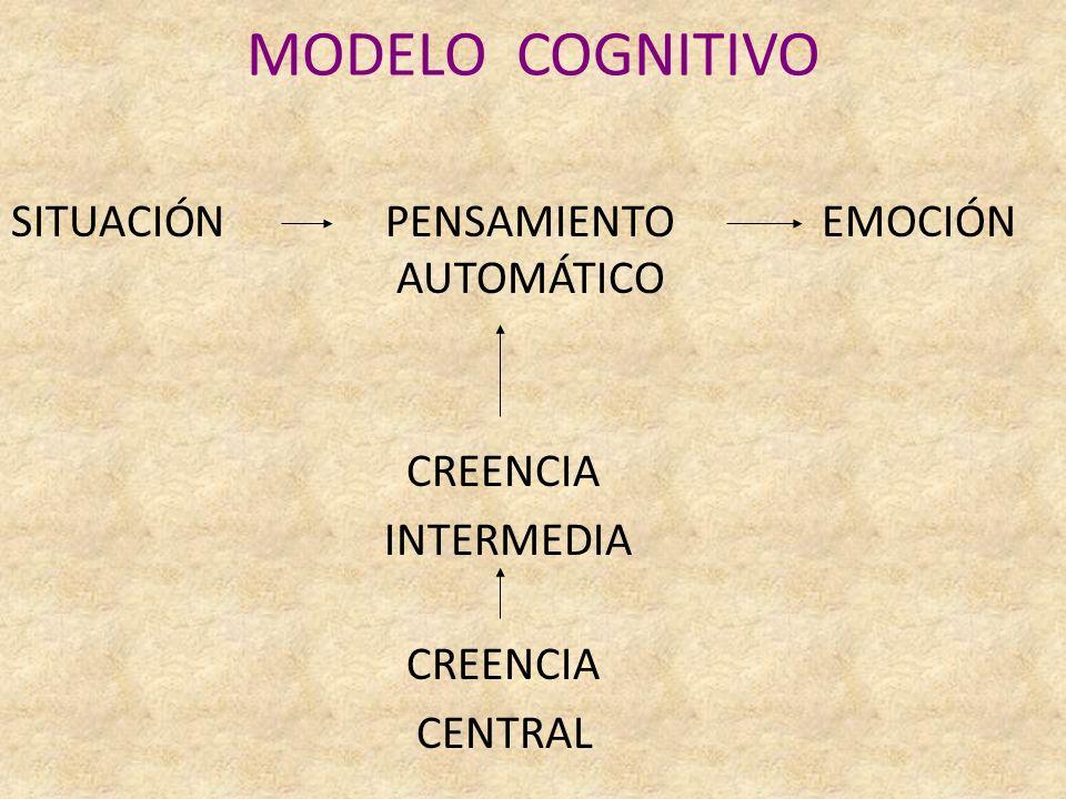 MODELO COGNITIVO SITUACIÓN PENSAMIENTO EMOCIÓN AUTOMÁTICO CREENCIA INTERMEDIA CREENCIA CENTRAL