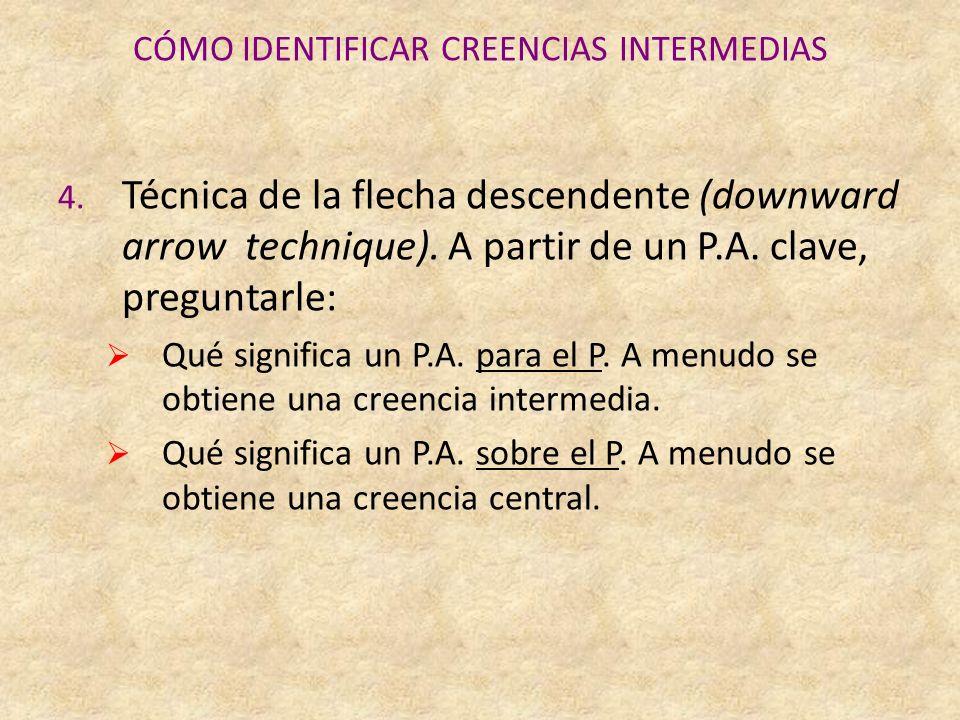 CÓMO IDENTIFICAR CREENCIAS INTERMEDIAS 4.
