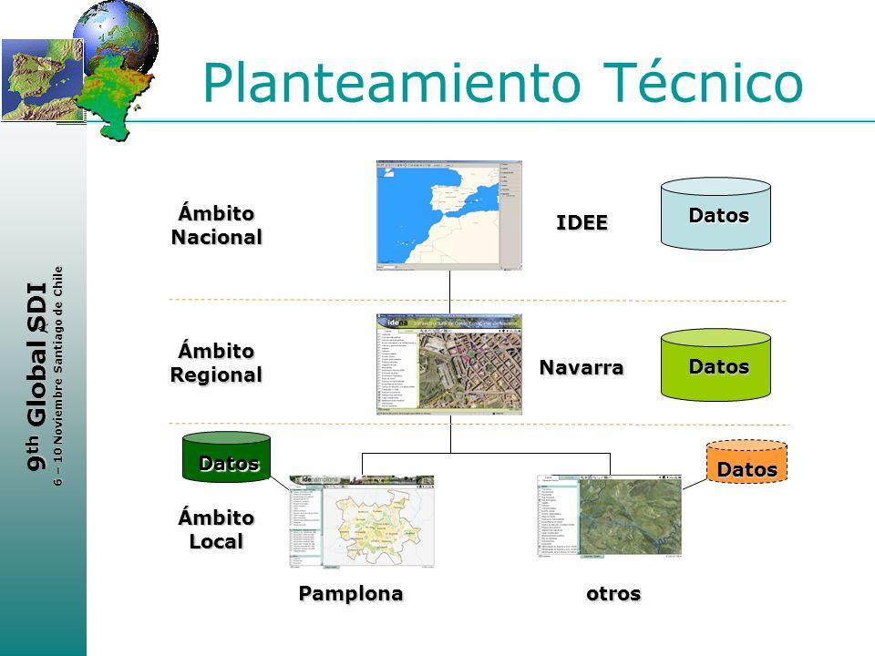 < 9 th Global SDI 6 – 10 Noviembre Santiago de Chile Planteamiento Técnico Datos Ámbito Local Datos Pamplonaotros Ámbito Regional Datos Navarra Ámbito