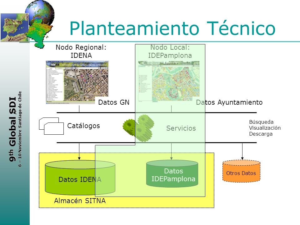 < 9 th Global SDI 6 – 10 Noviembre Santiago de Chile Planteamiento Técnico Almacén SITNA Datos IDENA Datos IDEPamplona Otros Datos Nodo Regional: IDEN