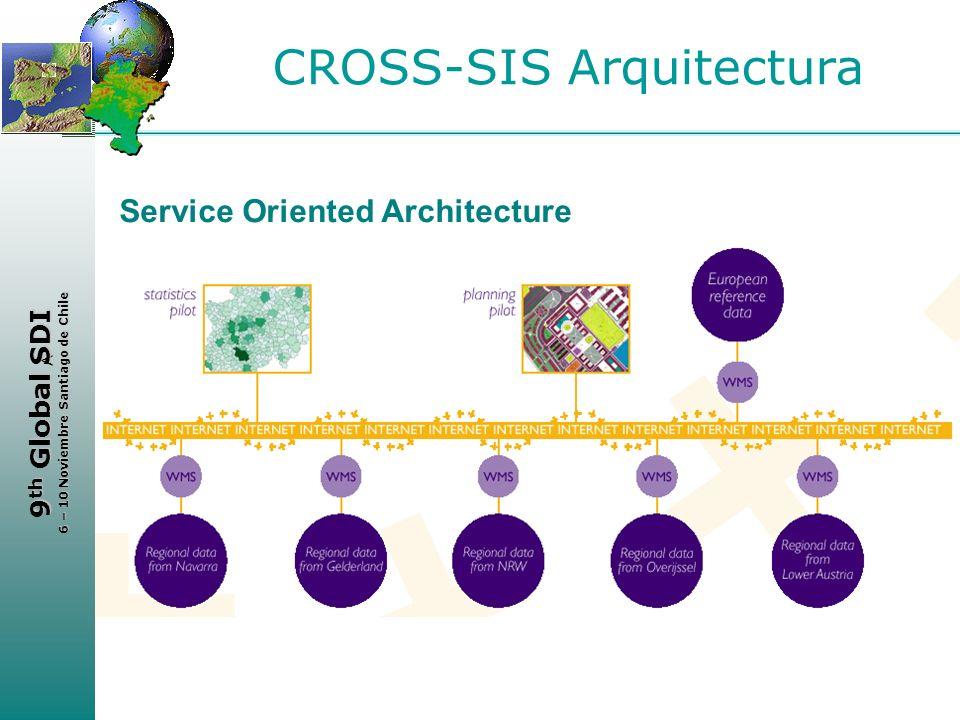 < 9 th Global SDI 6 – 10 Noviembre Santiago de Chile CROSS-SIS Arquitectura Service Oriented Architecture